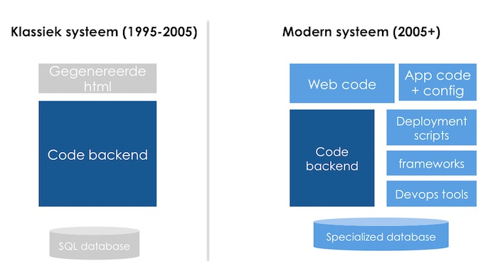 moderne-architectuur-softwarezaken