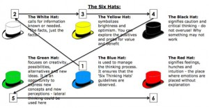 de-bono-thinking-hat-retrospective