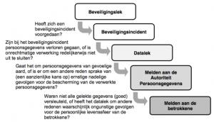 schema-beleidsregels-meldplicht-datalekken